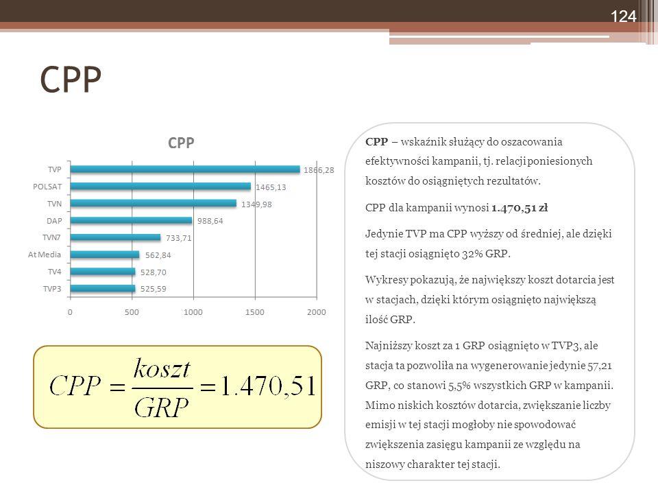 CPP – wskaźnik służący do oszacowania efektywności kampanii, tj.