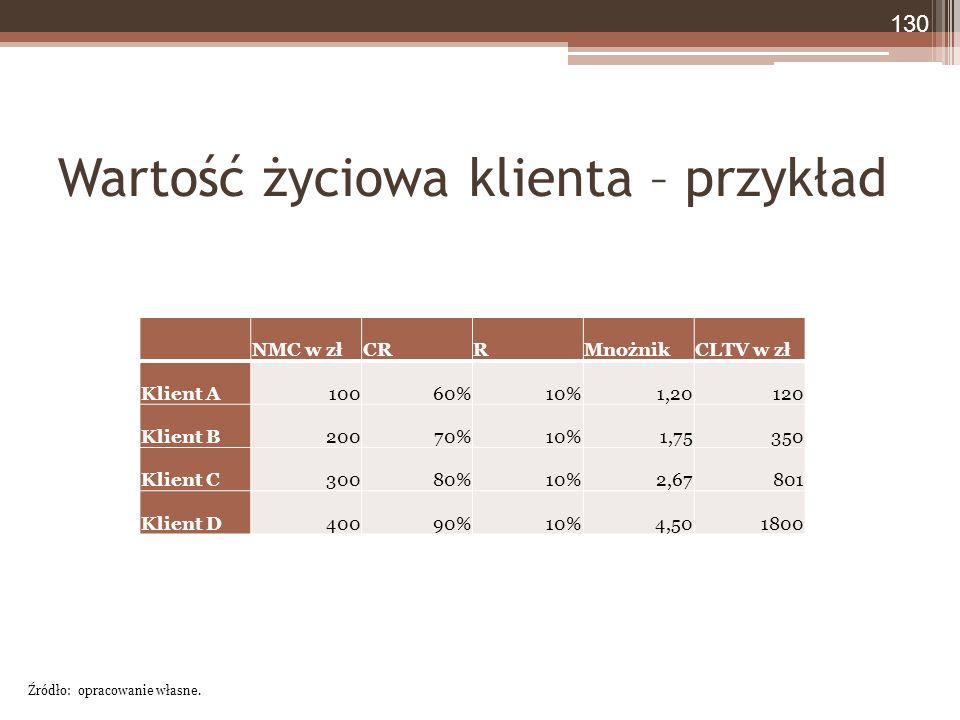 Wartość życiowa klienta – przykład NMC w złCRRMnożnikCLTV w zł Klient A10060%10%1,20120 Klient B20070%10%1,75350 Klient C30080%10%2,67801 Klient D40090%10%4,501800 130 Źródło: opracowanie własne.