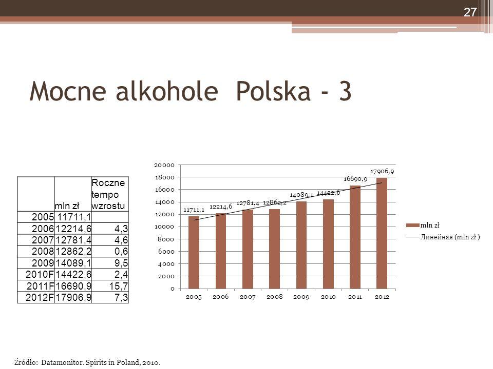 Mocne alkohole Polska - 3 mln zł Roczne tempo wzrostu 200511711,1 200612214,64,3 200712781,44,6 200812862,20,6 200914089,19,5 2010F14422,62,4 2011F16690,915,7 2012F17906,97,3 Źródło: Datamonitor.