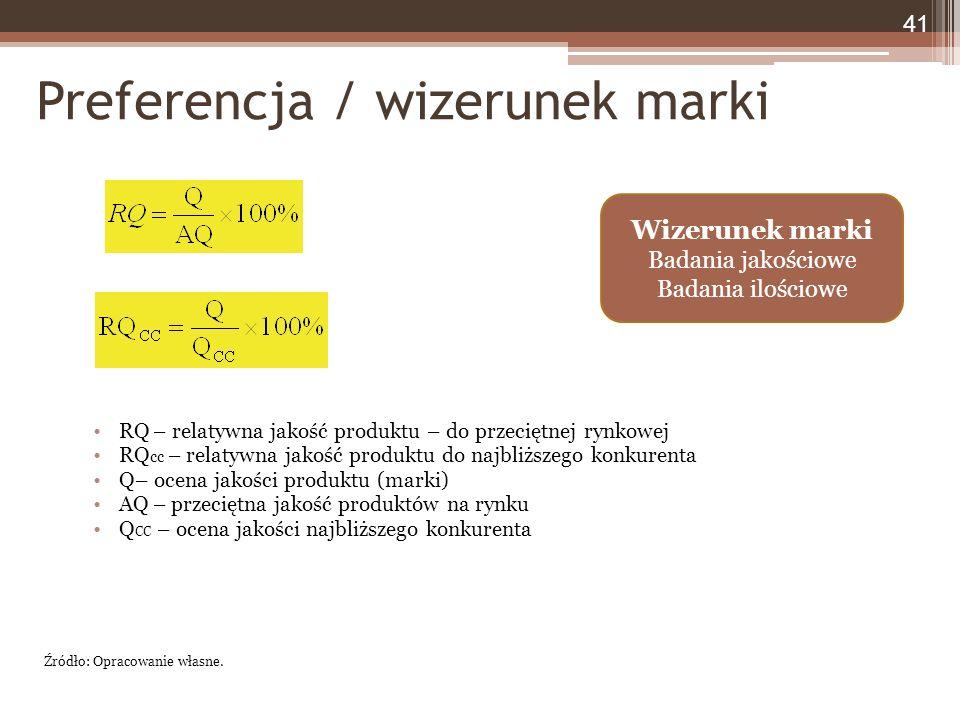 Preferencja / wizerunek marki RQ – relatywna jakość produktu – do przeciętnej rynkowej RQ cc – relatywna jakość produktu do najbliższego konkurenta Q– ocena jakości produktu (marki) AQ – przeciętna jakość produktów na rynku Q CC – ocena jakości najbliższego konkurenta 41 Źródło: Opracowanie własne.