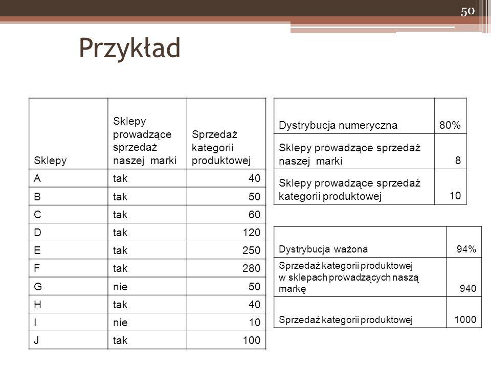 Przykład Sklepy Sklepy prowadzące sprzedaż naszej marki Sprzedaż kategorii produktowej Atak40 Btak50 Ctak60 Dtak120 Etak250 Ftak280 Gnie50 Htak40 Inie10 Jtak100 Dystrybucja numeryczna80% Sklepy prowadzące sprzedaż naszej marki8 Sklepy prowadzące sprzedaż kategorii produktowej10 Dystrybucja ważona94% Sprzedaż kategorii produktowej w sklepach prowadzących naszą markę940 Sprzedaż kategorii produktowej1000 50
