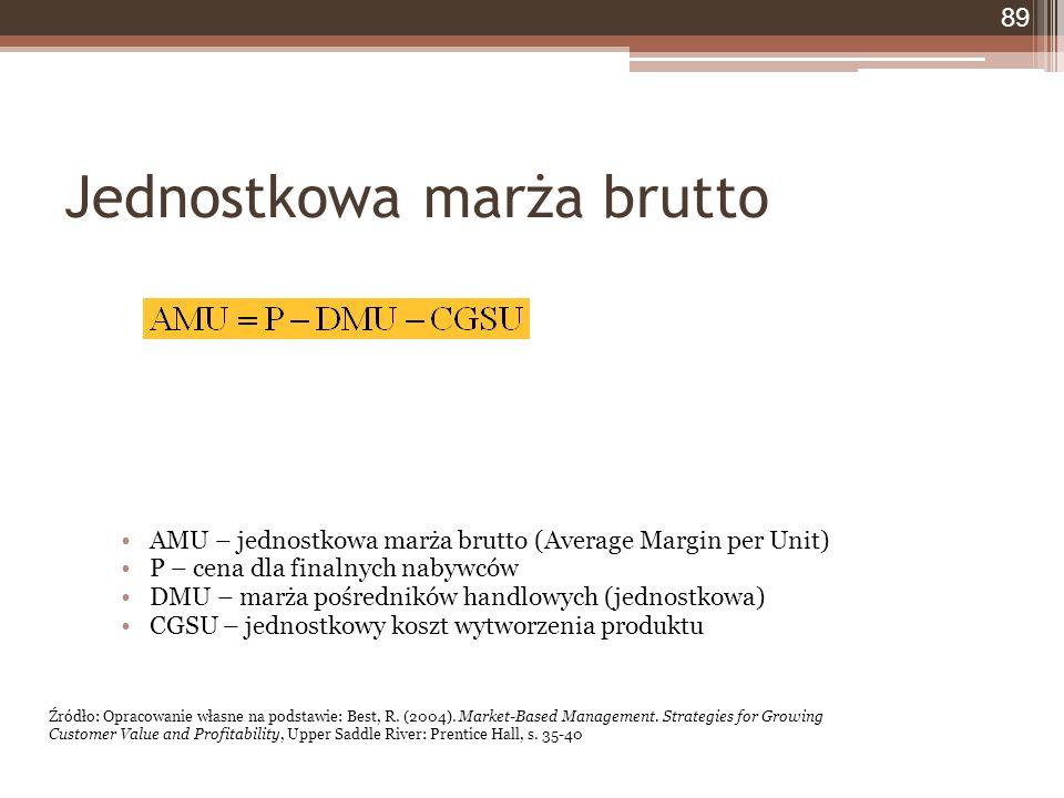 Jednostkowa marża brutto 89 AMU – jednostkowa marża brutto (Average Margin per Unit) P – cena dla finalnych nabywców DMU – marża pośredników handlowych (jednostkowa) CGSU – jednostkowy koszt wytworzenia produktu Źródło: Opracowanie własne na podstawie: Best, R.
