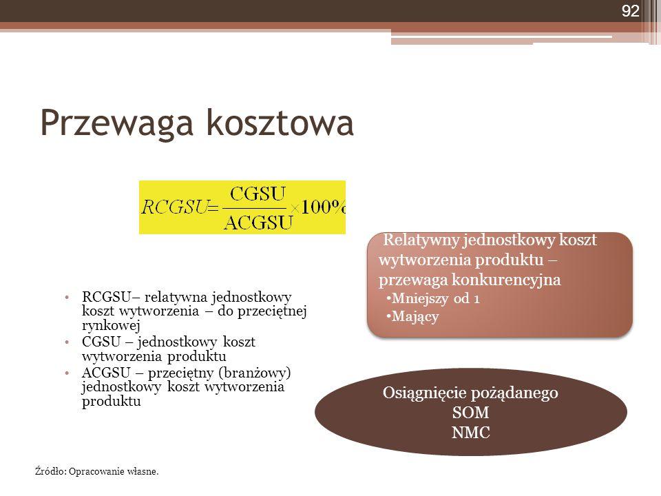 Przewaga kosztowa 92 RCGSU– relatywna jednostkowy koszt wytworzenia – do przeciętnej rynkowej CGSU – jednostkowy koszt wytworzenia produktu ACGSU – przeciętny (branżowy) jednostkowy koszt wytworzenia produktu Źródło: Opracowanie własne.