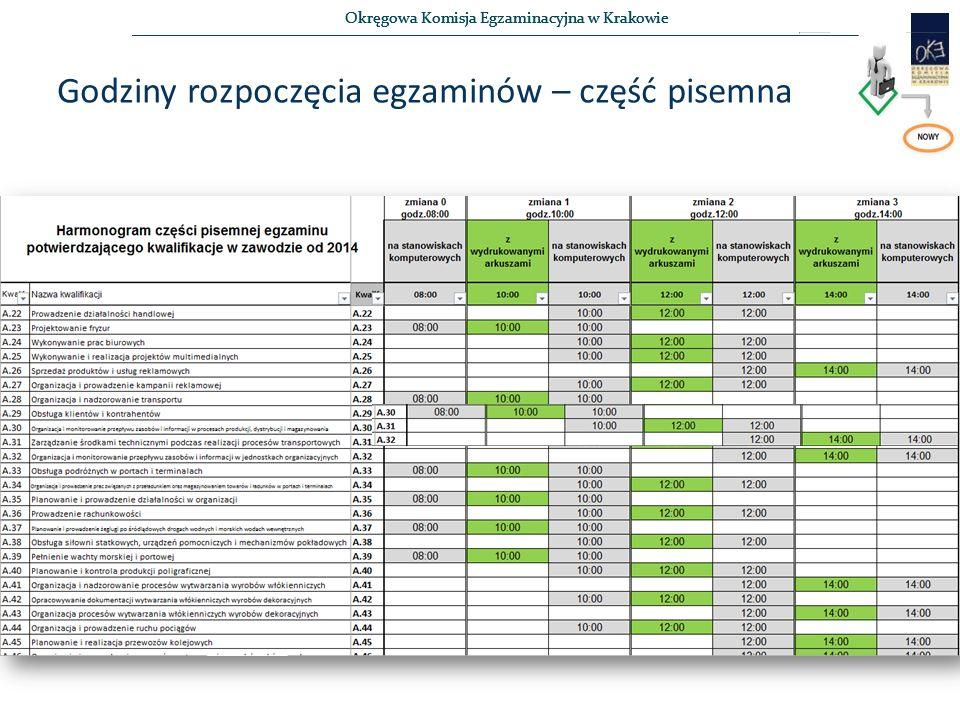 Okręgowa Komisja Egzaminacyjna w Krakowie Godziny rozpoczęcia egzaminów – część pisemna