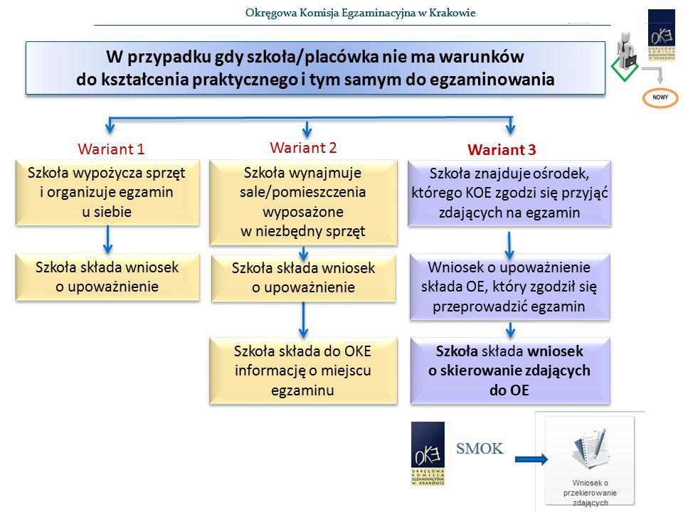 Okręgowa Komisja Egzaminacyjna w Krakowie W przypadku gdy szkoła/placówka nie ma warunków do kształcenia praktycznego i tym samym do egzaminowania Szkoła wynajmuje sale/pomieszczenia wyposażone w niezbędny sprzęt Szkoła wynajmuje sale/pomieszczenia wyposażone w niezbędny sprzęt Szkoła wypożycza sprzęt i organizuje egzamin u siebie Szkoła znajduje ośrodek, którego KOE zgodzi się przyjąć zdających na egzamin Szkoła składa do OKE informację o miejscu egzaminu Szkoła składa wniosek o upoważnienie Szkoła składa wniosek o skierowanie zdających do OE Wariant 1 Wariant 2 Wariant 3 Szkoła składa wniosek o upoważnienie Wniosek o upoważnienie składa OE, który zgodził się przeprowadzić egzamin