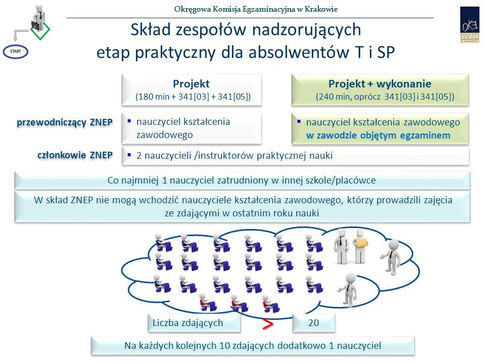 Okręgowa Komisja Egzaminacyjna w Krakowie Skład zespołów nadzorujących etap praktyczny dla absolwentów T i SP Projekt (180 min + 341[03] + 341[05]) Pr