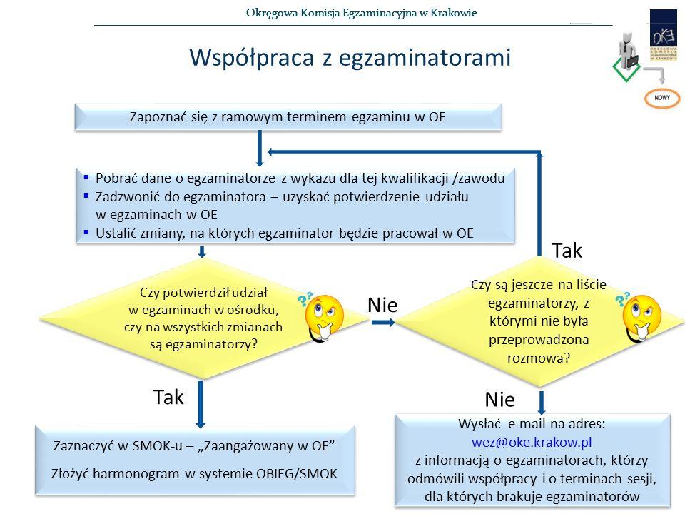 Okręgowa Komisja Egzaminacyjna w Krakowie Współpraca z egzaminatorami Zapoznać się z ramowym terminem egzaminu w OE  Pobrać dane o egzaminatorze z wykazu dla tej kwalifikacji /zawodu  Zadzwonić do egzaminatora  uzyskać potwierdzenie udziału w egzaminach w OE  Ustalić zmiany, na których egzaminator będzie pracował w OE  Pobrać dane o egzaminatorze z wykazu dla tej kwalifikacji /zawodu  Zadzwonić do egzaminatora  uzyskać potwierdzenie udziału w egzaminach w OE  Ustalić zmiany, na których egzaminator będzie pracował w OE Czy potwierdził udział w egzaminach w ośrodku, czy na wszystkich zmianach są egzaminatorzy.