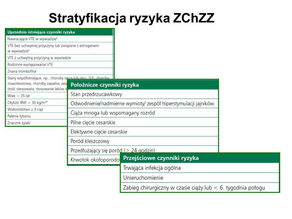 Stratyfikacja ryzyka ZChZZ