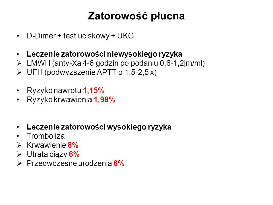 Zatorowość płucna D-Dimer + test uciskowy + UKG Leczenie zatorowości niewysokiego ryzyka  LMWH (anty-Xa 4-6 godzin po podaniu 0,6-1,2jm/ml)  UFH (podwyższenie APTT o 1,5-2,5 x) Ryzyko nawrotu 1,15% Ryzyko krwawienia 1,98% Leczenie zatorowości wysokiego ryzyka Tromboliza  Krwawienie 8%  Utrata ciąży 6%  Przedwczesne urodzenia 6%
