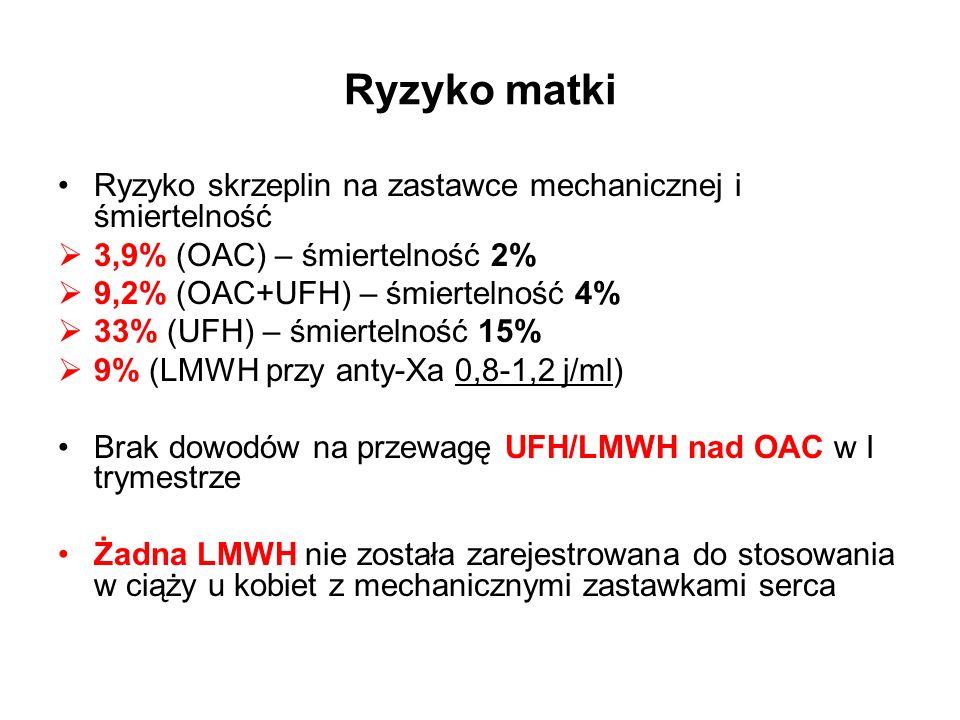 Ryzyko matki Ryzyko skrzeplin na zastawce mechanicznej i śmiertelność  3,9% (OAC) – śmiertelność 2%  9,2% (OAC+UFH) – śmiertelność 4%  33% (UFH) – śmiertelność 15%  9% (LMWH przy anty-Xa 0,8-1,2 j/ml) Brak dowodów na przewagę UFH/LMWH nad OAC w I trymestrze Żadna LMWH nie została zarejestrowana do stosowania w ciąży u kobiet z mechanicznymi zastawkami serca