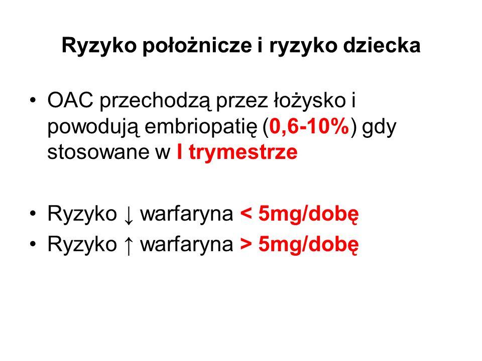 Ryzyko położnicze i ryzyko dziecka OAC przechodzą przez łożysko i powodują embriopatię (0,6-10%) gdy stosowane w I trymestrze Ryzyko ↓ warfaryna < 5mg/dobę Ryzyko ↑ warfaryna > 5mg/dobę