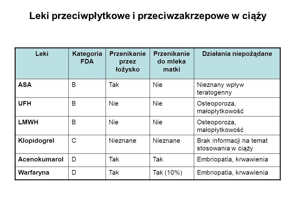 Leki przeciwpłytkowe i przeciwzakrzepowe w ciąży LekiKategoria FDA Przenikanie przez łożysko Przenikanie do mleka matki Działania niepożądane ASABTakNieNieznany wpływ teratogenny UFHBNie Osteoporoza, małopłytkowość LMWHBNie Osteoporoza, małopłytkowość KlopidogrelCNieznane Brak informacji na temat stosowania w ciąży AcenokumarolDTak Embriopatia, krwawienia WarfarynaDTakTak (10%)Embriopatia, krwawienia