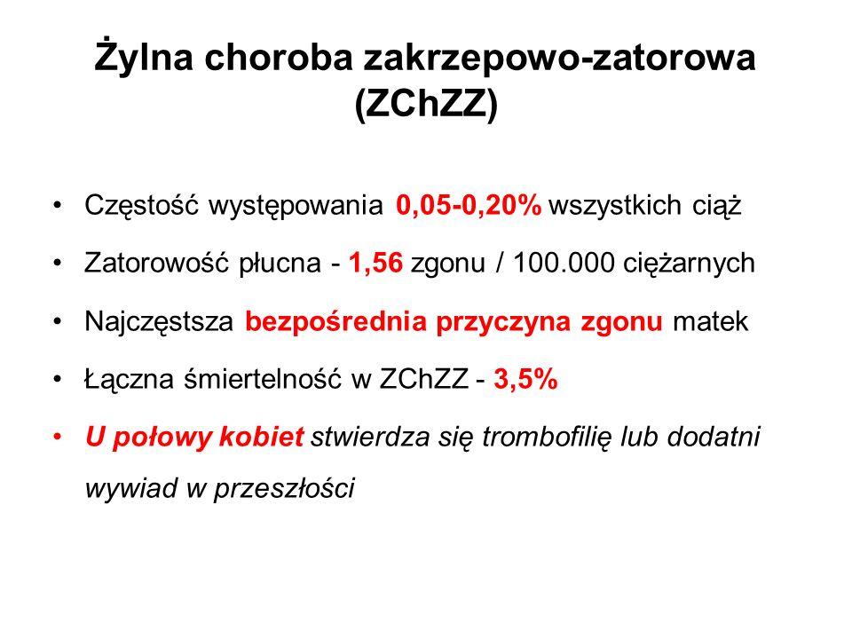 Żylna choroba zakrzepowo-zatorowa (ZChZZ) Częstość występowania 0,05-0,20% wszystkich ciąż Zatorowość płucna - 1,56 zgonu / 100.000 ciężarnych Najczęstsza bezpośrednia przyczyna zgonu matek Łączna śmiertelność w ZChZZ - 3,5% U połowy kobiet stwierdza się trombofilię lub dodatni wywiad w przeszłości