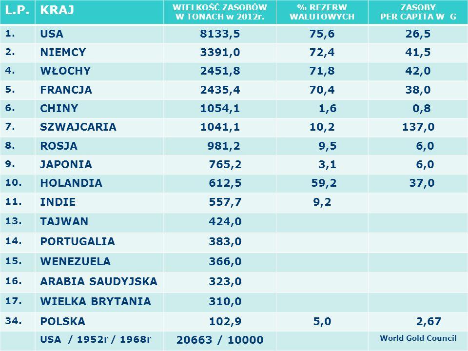 L.P.KRAJ WIELKOŚĆ ZASOBÓW W TONACH w 2012r. % REZERW WALUTOWYCH ZASOBY PER CAPITA W G 1.