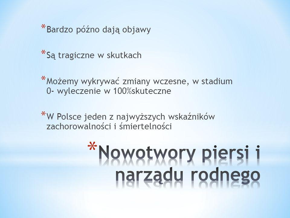 * Bardzo późno dają objawy * Są tragiczne w skutkach * Możemy wykrywać zmiany wczesne, w stadium 0- wyleczenie w 100%skuteczne * W Polsce jeden z najw