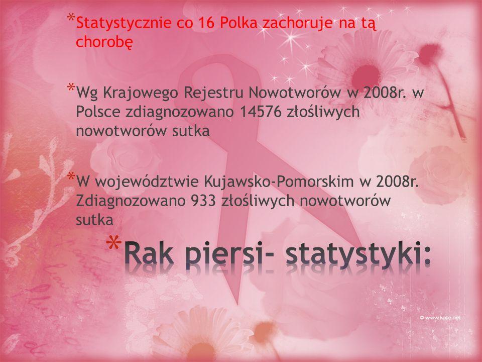* Statystycznie co 16 Polka zachoruje na tą chorobę * Wg Krajowego Rejestru Nowotworów w 2008r. w Polsce zdiagnozowano 14576 złośliwych nowotworów sut