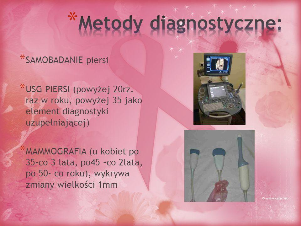 * SAMOBADANIE piersi * USG PIERSI (powyżej 20rz. raz w roku, powyżej 35 jako element diagnostyki uzupełniającej) * MAMMOGRAFIA (u kobiet po 35-co 3 la
