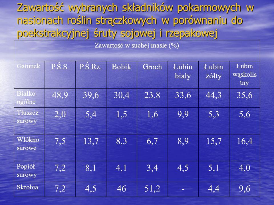 Zawartość wybranych składników pokarmowych w nasionach roślin strączkowych w porównaniu do poekstrakcyjnej śruty sojowej i rzepakowej Zawartość w suchej masie (%) Gatunek P.Ś.S.P.Ś.Rz.BobikGrochŁubin biały Łubin żółty Łubin wąskolis tny Białko ogólne 48,939,630,423.833,644,335,6 Tłuszcz surowy 2,05,41,51,69,95,35,6 Włókno surowe 7,513,78,36,78,915,716,4 Popiół surowy 7,28,14,13,44,55,14,0 Skrobia 7,24,54651,2-4,49,6