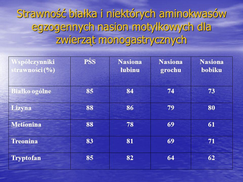 Strawność białka i niektórych aminokwasów egzogennych nasion motylkowych dla zwierząt monogastrycznych Współczynniki strawności (%) PŚSNasiona łubinu Nasiona grochu Nasiona bobiku Białko ogólne85847473 Lizyna88867980 Metionina88786961 Treonina83816971 Tryptofan85826462