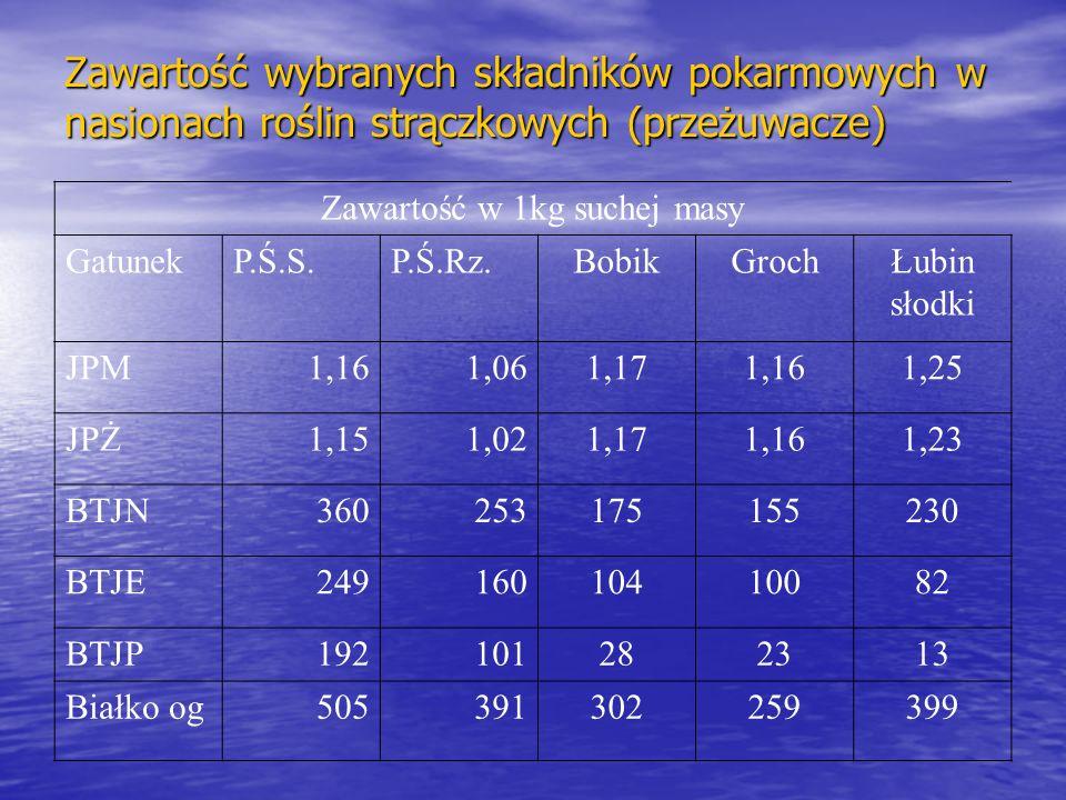 Zawartość wybranych składników pokarmowych w nasionach roślin strączkowych (przeżuwacze) Zawartość w 1kg suchej masy GatunekP.Ś.S.P.Ś.Rz.BobikGrochŁubin słodki JPM1,161,061,171,161,25 JPŻ1,151,021,171,161,23 BTJN360253175155230 BTJE24916010410082 BTJP192101282313 Białko og505391302259399
