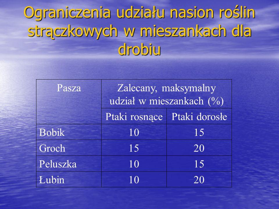 Ograniczenia udziału nasion roślin strączkowych w mieszankach dla drobiu PaszaZalecany, maksymalny udział w mieszankach (%) Ptaki rosnącePtaki dorosłe Bobik1015 Groch1520 Peluszka1015 Łubin1020