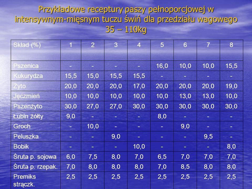 Przykładowe receptury paszy pełnoporcjowej w intensywnym-mięsnym tuczu świń dla przedziału wagowego 35 – 110kg Skład (%)12345678 Pszenica----16,010,0 15,5 Kukurydza15,515,015,5 ---- Żyto20,0 17,020,0 19,0 Jęczmień10,0 13,0 10,0 Pszenżyto30,027,0 30,0 Łubin żółty9,0---8,0--- Groch-10,0---9,0-- Peluszka--9,0---9,5- Bobik---10,0---8,0 Śruta p.