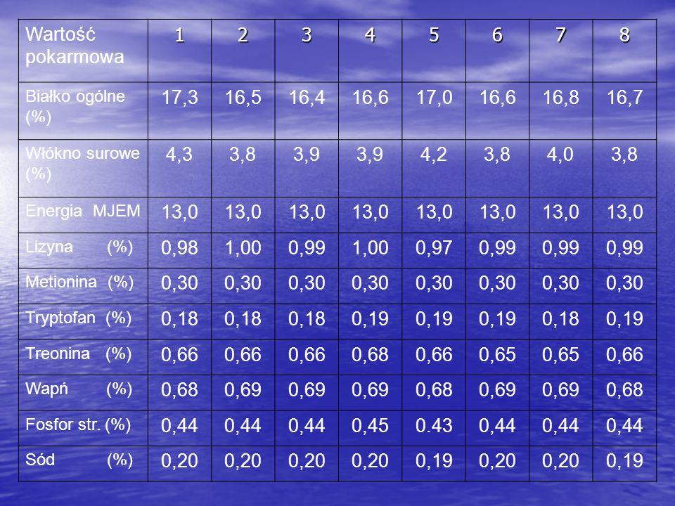 Wartość pokarmowa12345678 Białko ogólne (%) 17,316,516,416,617,016,616,816,7 Włókno surowe (%) 4,33,83,9 4,23,84,03,8 Energia MJEM 13,0 Lizyna (%) 0,981,000,991,000,970,99 Metionina (%) 0,30 Tryptofan (%) 0,18 0,19 0,180,19 Treonina (%) 0,66 0,680,660,65 0,66 Wapń (%) 0,680,69 0,680,69 0,68 Fosfor str.