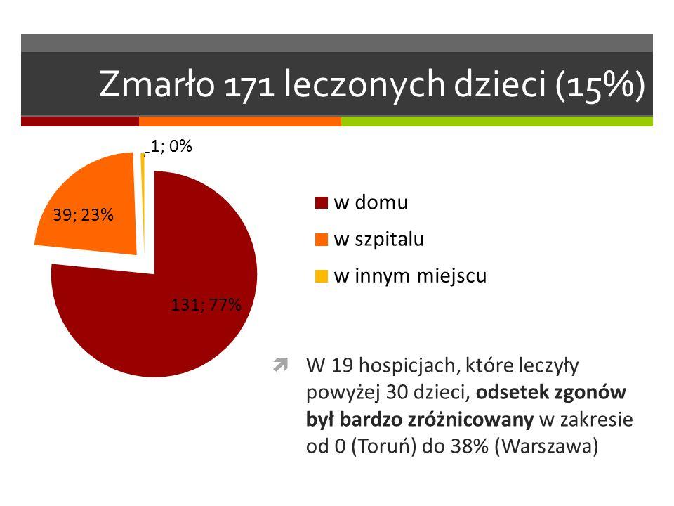 Zmarło 171 leczonych dzieci (15%)  W 19 hospicjach, które leczyły powyżej 30 dzieci, odsetek zgonów był bardzo zróżnicowany w zakresie od 0 (Toruń) do 38% (Warszawa)