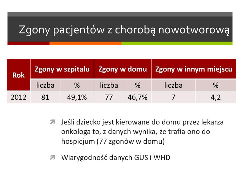 Zgony pacjentów z chorobą nowotworową  Jeśli dziecko jest kierowane do domu przez lekarza onkologa to, z danych wynika, że trafia ono do hospicjum (77 zgonów w domu)  Wiarygodność danych GUS i WHD Rok Zgony w szpitaluZgony w domuZgony w innym miejscu liczba% % % 20128149,1%7746,7%74,2