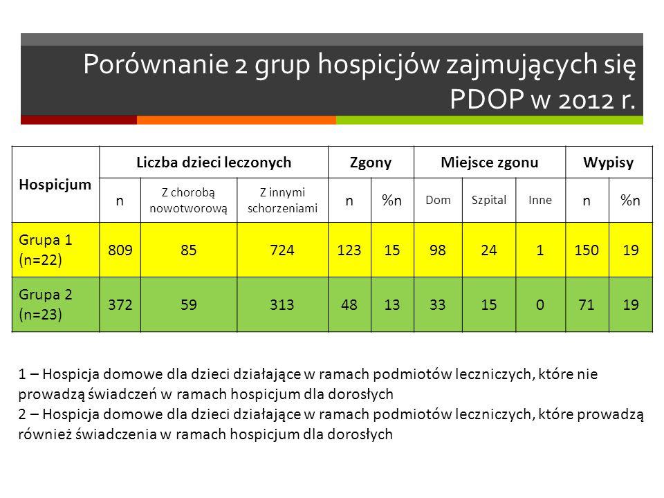 Porównanie 2 grup hospicjów zajmujących się PDOP w 2012 r.