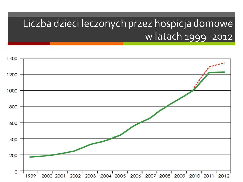 Liczba dzieci leczonych przez hospicja domowe w latach 1999–2012