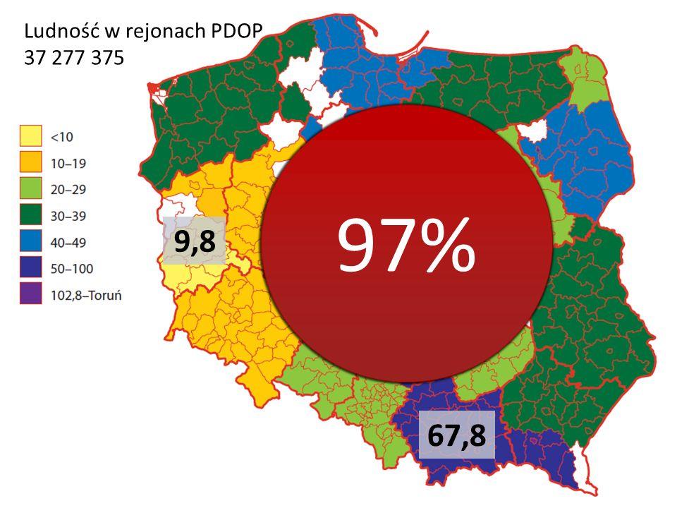 67,8 Ludność w rejonach PDOP 37 277 375 9,8 97%