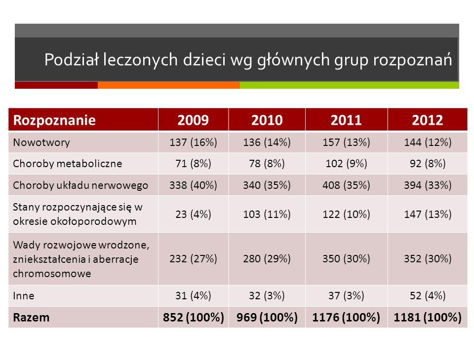 Podział leczonych dzieci wg głównych grup rozpoznań Rozpoznanie2009201020112012 Nowotwory137 (16%)136 (14%)157 (13%)144 (12%) Choroby metaboliczne71 (8%)78 (8%)102 (9%)92 (8%) Choroby układu nerwowego338 (40%)340 (35%)408 (35%)394 (33%) Stany rozpoczynające się w okresie okołoporodowym 23 (4%)103 (11%)122 (10%)147 (13%) Wady rozwojowe wrodzone, zniekształcenia i aberracje chromosomowe 232 (27%)280 (29%)350 (30%)352 (30%) Inne31 (4%)32 (3%)37 (3%)52 (4%) Razem852 (100%)969 (100%)1176 (100%)1181 (100%)