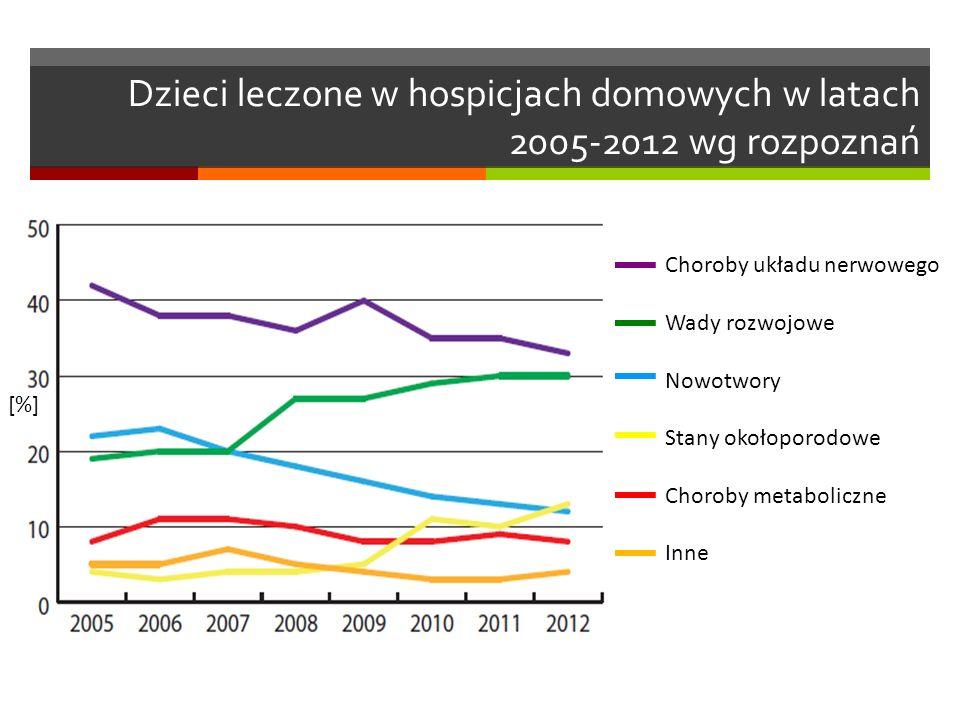 Dzieci leczone w hospicjach domowych w latach 2005-2012 wg rozpoznań [%] Choroby układu nerwowego Wady rozwojowe Nowotwory Stany okołoporodowe Choroby metaboliczne Inne