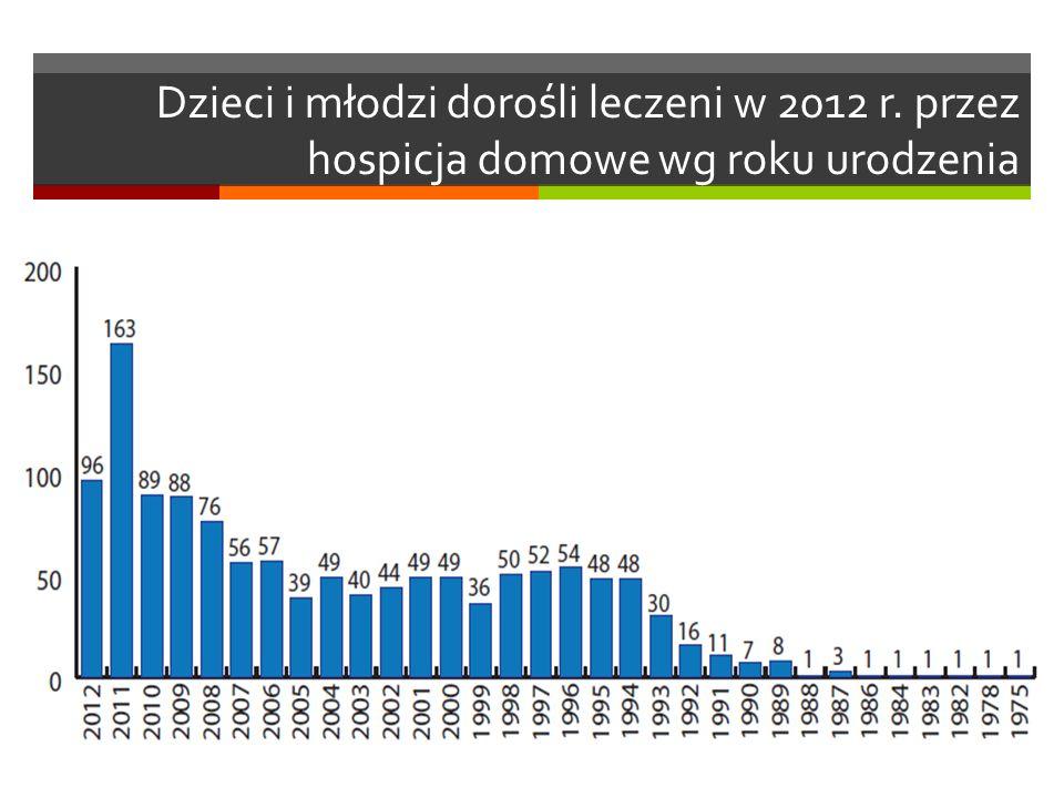 Dzieci i młodzi dorośli leczeni w 2012 r. przez hospicja domowe wg roku urodzenia