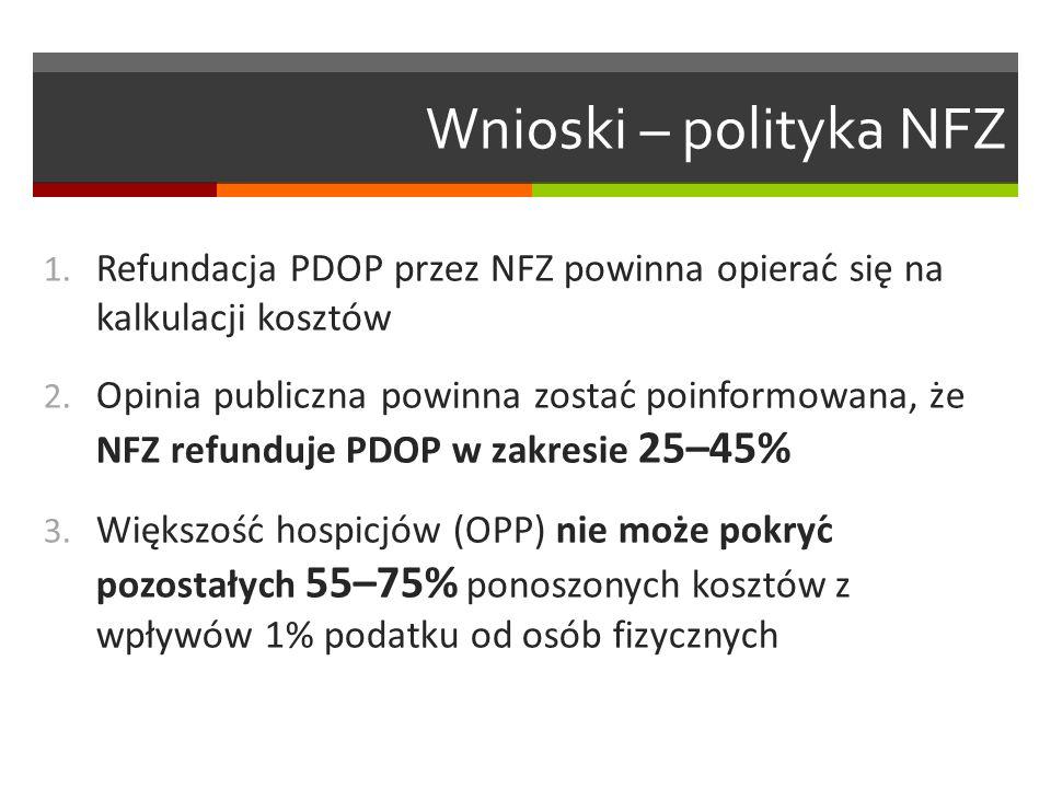 Wnioski – polityka NFZ 1. Refundacja PDOP przez NFZ powinna opierać się na kalkulacji kosztów 2.