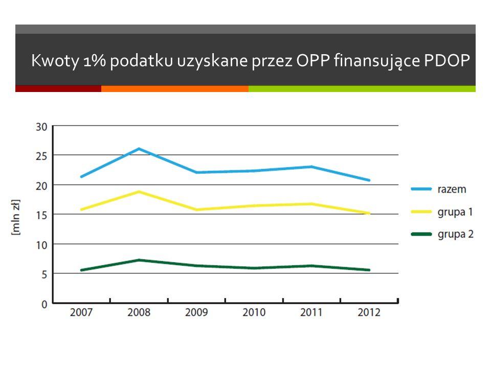 Kwoty 1% podatku uzyskane przez OPP finansujące PDOP
