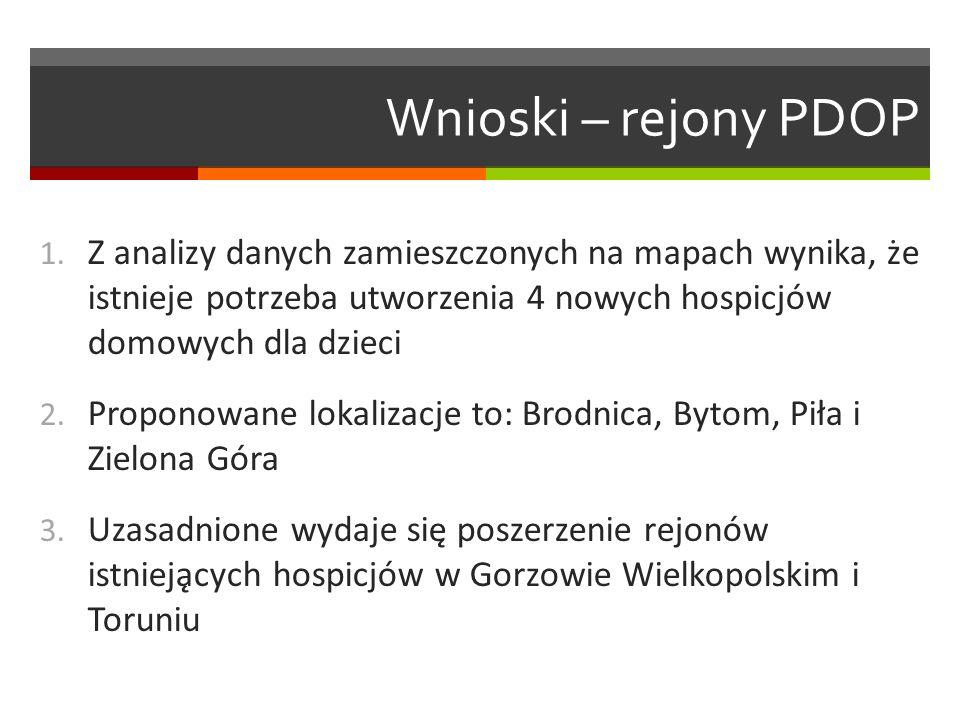 Wnioski – rejony PDOP 1.