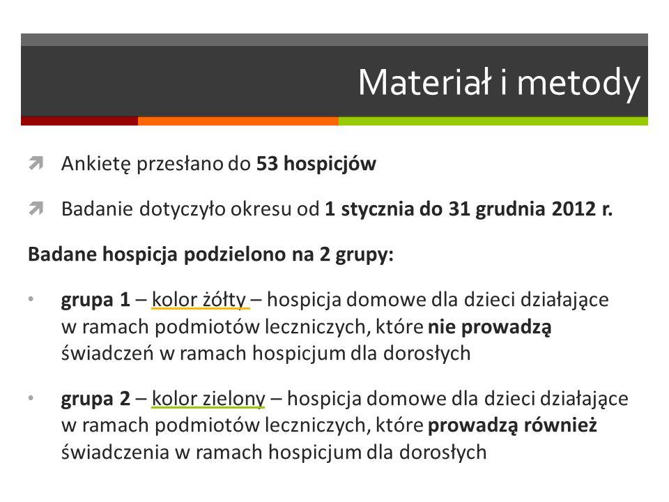 Materiał i metody  Oszacowano liczbę pacjentów w hospicjach, które odmówiły udziału w badaniu, według następującego wzoru: n = liczba osobodni zakontraktowanych z NFZ / 365 x 1,34  Wskaźnik 1,34 wyliczono jako średnią z hospicjów, które wypełniły ankietę według wzoru: rzeczywista liczba pacjentów / [liczba osobodni zakontraktowanych z NFZ / 365]