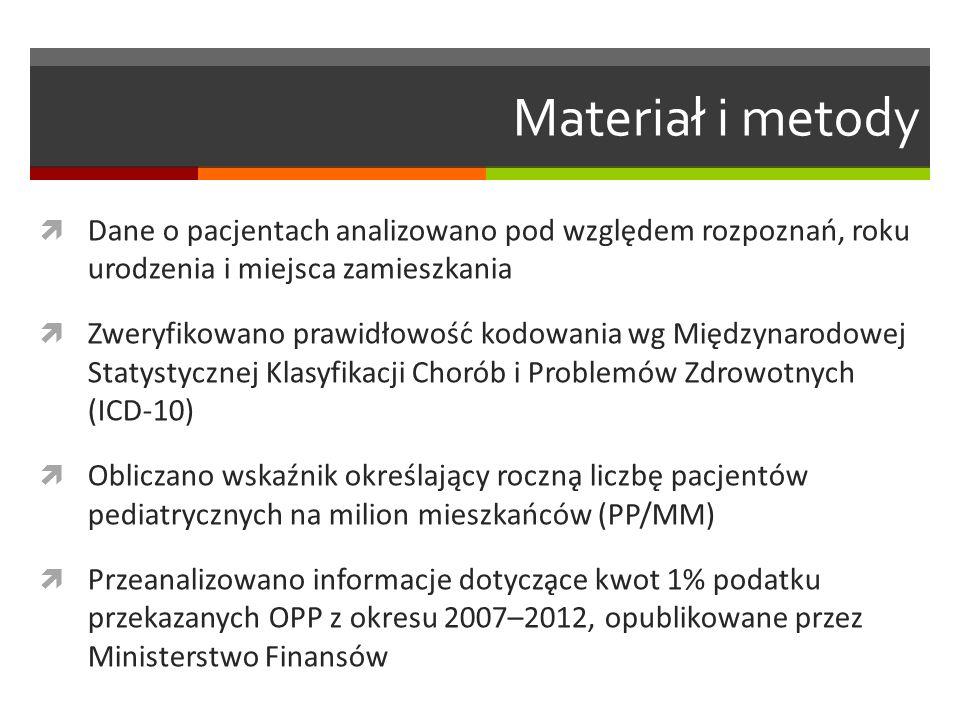Materiał i metody  Dane o pacjentach analizowano pod względem rozpoznań, roku urodzenia i miejsca zamieszkania  Zweryfikowano prawidłowość kodowania wg Międzynarodowej Statystycznej Klasyfikacji Chorób i Problemów Zdrowotnych (ICD-10)  Obliczano wskaźnik określający roczną liczbę pacjentów pediatrycznych na milion mieszkańców (PP/MM)  Przeanalizowano informacje dotyczące kwot 1% podatku przekazanych OPP z okresu 2007–2012, opublikowane przez Ministerstwo Finansów