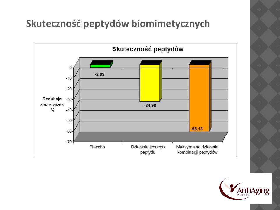 Skuteczność peptydów biomimetycznych