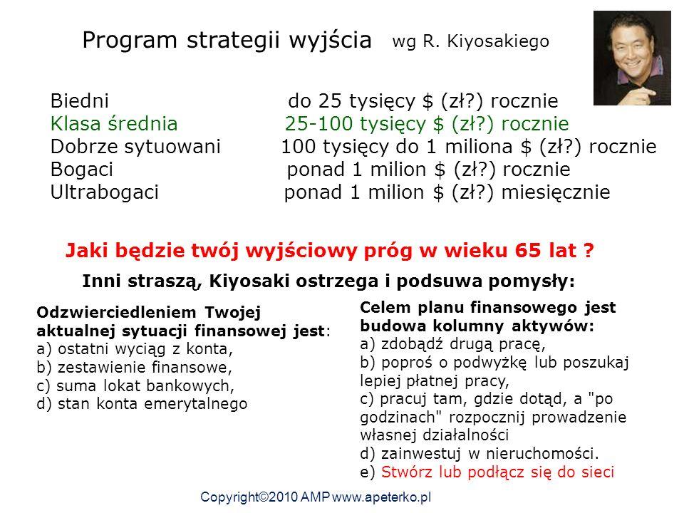 Program strategii wyjścia wg R.