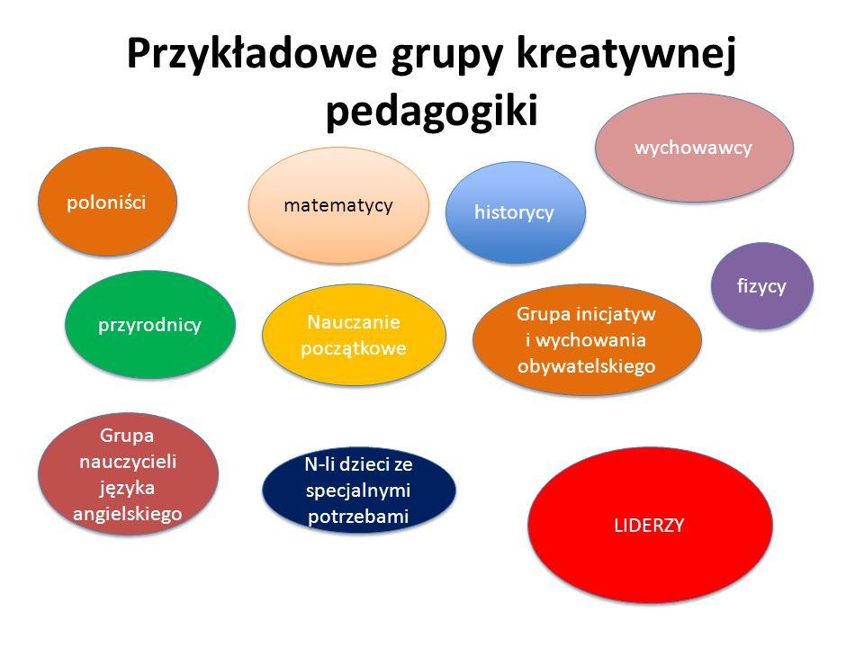 Przykładowe grupy kreatywnej pedagogiki poloniści Nauczanie początkowe Grupa inicjatyw i wychowania obywatelskiego przyrodnicy matematycy Grupa nauczycieli języka angielskiego fizycy historycy N-li dzieci ze specjalnymi potrzebami wychowawcy LIDERZY