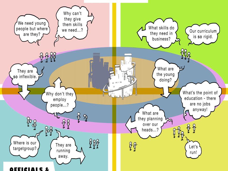 Etapy wdrażania projektu: I.Wyłonienie i szkolenie formacyjne liderów: czerwiec- grudzień 2014 II.Organizacja grup i miejsc spotkań: grudzień 2014 – styczeń 2015 III.Inauguracja działalności grup: II semestr 2015 IV.Koordynacja projektu i stała ewaluacja IV.Rozbudowa idei projektu KREATYWNA PEDAGOGIKA dla miasta Gdańska