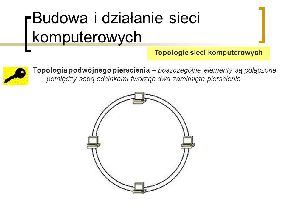Budowa i działanie sieci komputerowych Topologia podwójnego pierścienia – poszczególne elementy są połączone pomiędzy sobą odcinkami tworząc dwa zamknięte pierścienie Topologie sieci komputerowych