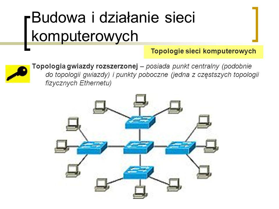 Budowa i działanie sieci komputerowych Topologia gwiazdy rozszerzonej – posiada punkt centralny (podobnie do topologii gwiazdy) i punkty poboczne (jedna z częstszych topologii fizycznych Ethernetu) Topologie sieci komputerowych