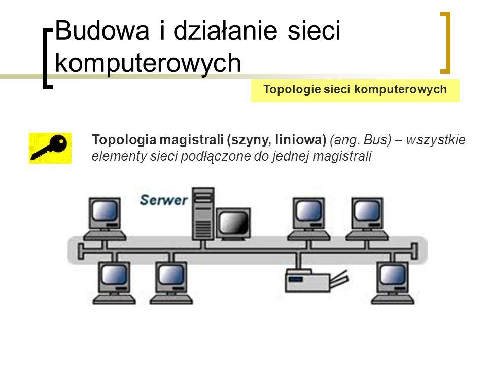 Budowa i działanie sieci komputerowych Topologia magistrali Zalety: małe użycie kabla brak dodatkowych urządzeń (koncentratorów, switchów) niska cena sieci łatwość instalacji awaria pojedynczego komputera nie powoduje unieruchomienia całej sieci Wady: trudna lokalizacja usterek tylko jedna możliwa transmisja w danym momencie (wyjątek: 10Broad36) potencjalnie duża ilość kolizji awaria głównego kabla powoduje unieruchomienie całej domeny kolizji słaba skalowalność niskie bezpieczeństwo Topologie sieci komputerowych