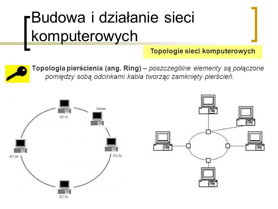 Budowa i działanie sieci komputerowych Sprawdzanie konfiguracji sieciowej komputera Podstawy konfiguracji sieci