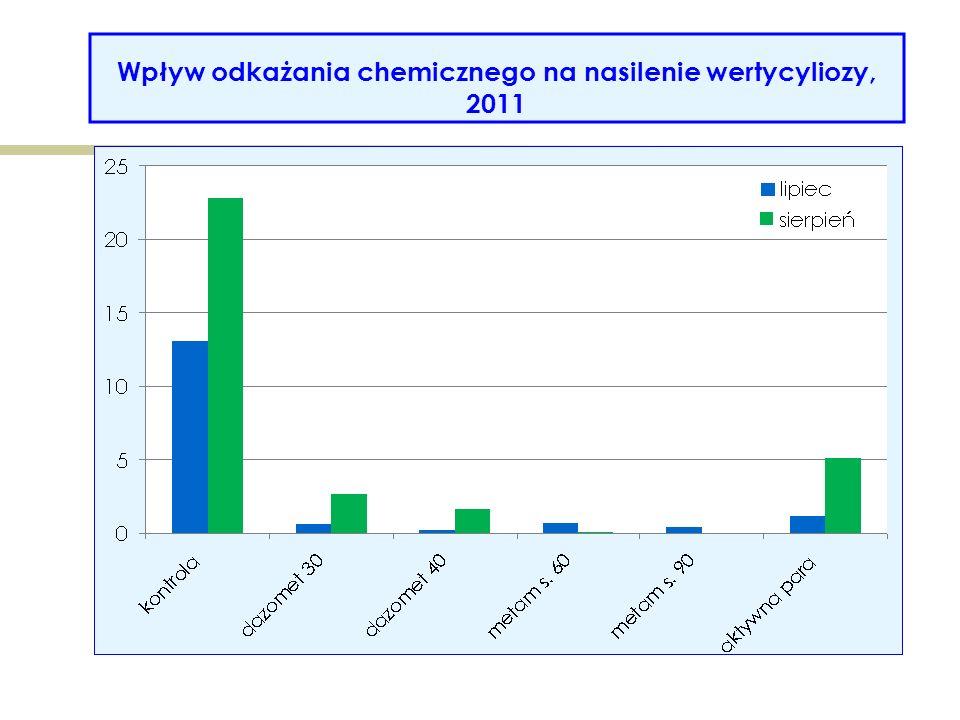 Wpływ odkażania chemicznego na nasilenie wertycyliozy, 2011