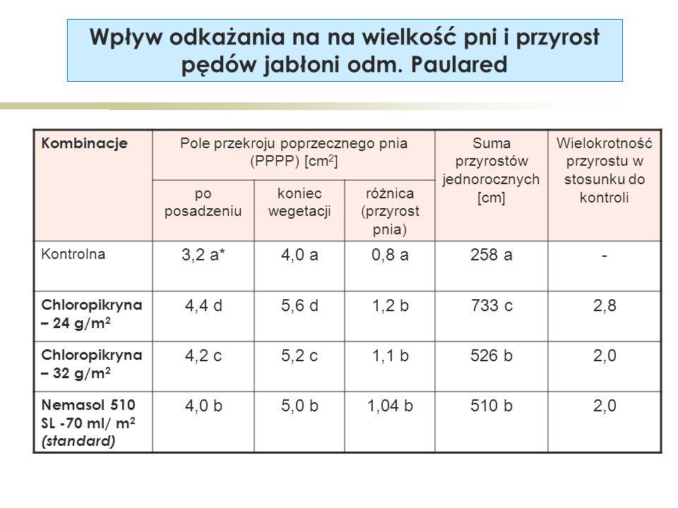 Kombinacje Pole przekroju poprzecznego pnia (PPPP) [cm 2 ] Suma przyrostów jednorocznych [cm] Wielokrotność przyrostu w stosunku do kontroli po posadzeniu koniec wegetacji różnica (przyrost pnia) Kontrolna 3,2 a*4,0 a0,8 a258 a- Chloropikryna – 24 g/m 2 4,4 d5,6 d1,2 b733 c2,8 Chloropikryna – 32 g/m 2 4,2 c5,2 c1,1 b526 b2,0 Nemasol 510 SL -70 ml/ m 2 (standard) 4,0 b5,0 b1,04 b510 b2,0 Wpływ odkażania na na wielkość pni i przyrost pędów jabłoni odm.